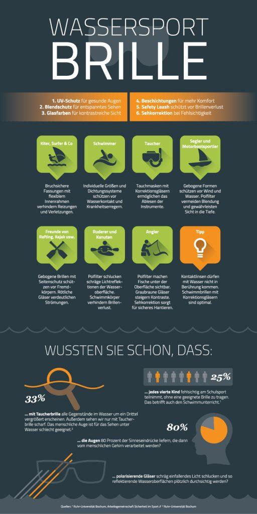 Infografik_Wassersportbrillen